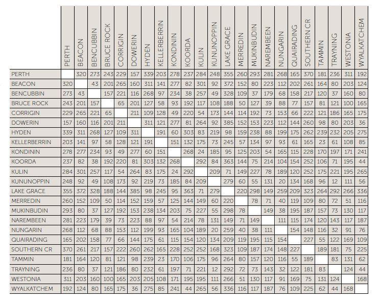 distance-chart
